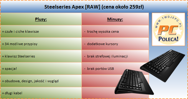 Recenzja Steelseries Apex [RAW]