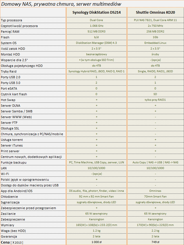 Specyfikacja Synology DiskStation DS214 vs Shuttle Omninas KD20 i Terra Master F2NAS-2