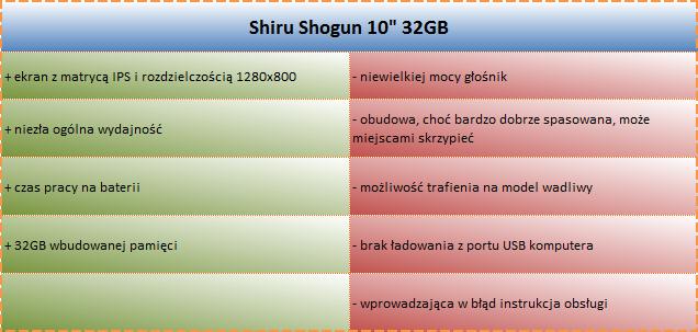 MOCNA ładowarka do tabletu SHIRU Samurai 7 +GRATIS