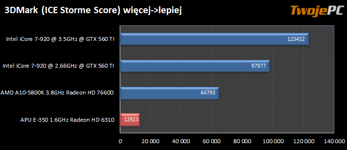 Testy Mini-ITX obudowa Coolcube Cooltek + Sapphire PURE ...