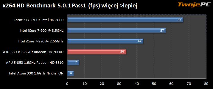 Test zestawu w cenie 2500zł z AMD A10-5800K, SSD i Blu-ray ...